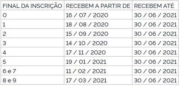Novo lote do abono do PIS/Pasep é liberado; veja quem pode receber até R$ 1.100 5